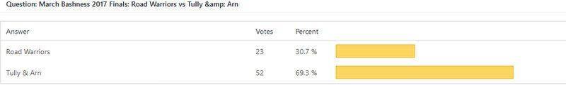 March Bashness 2017 finale vote